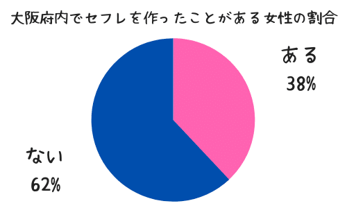 大阪府内在住でセフレを作ったことがある女性の割合
