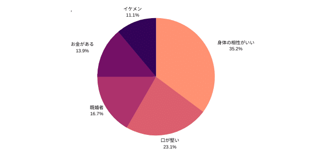 福島県内の女性がセフレ男性に求めている条件