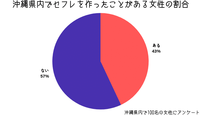 沖縄 セフレ 割合