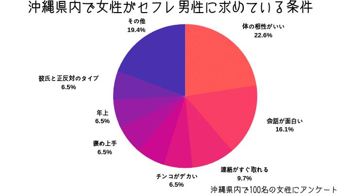 沖縄県内の女性がセフレ男性に求めている条件
