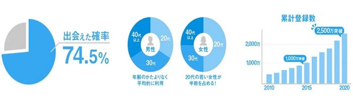 宮城県でハッピーメールを使って出会える確率